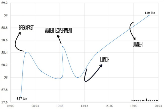 Weight fluctuation
