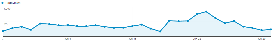 June pageviews