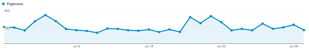 june traffic pageviews.PNG