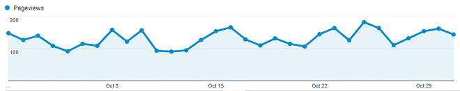pageviews fairly stable througout october