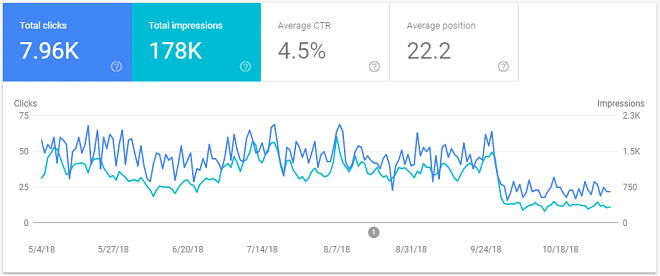 Google search console screenshot of organic search traffic. Clear dive at the start of October