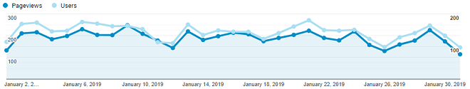 Screenshot from Google Analytics of graph with pageviews over the month